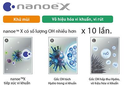 Cong-nghe-Nanoe-X-cua-Panasonic